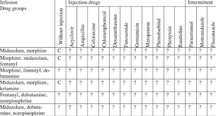 Compatibility Amongst Medication Groups Infusion With