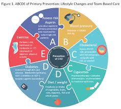 Understanding The New 2019 Acc Aha Guideline On The