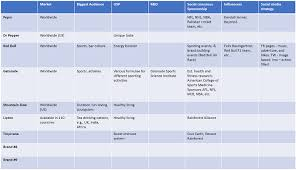 Competitive Analysis Matrix Template How To Conduct A Competitor Analysis Talkwalker