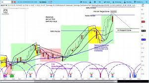 Aa Stock Chart Alcoa Aa Misses Earnings Stock Drops Over 7 Percent See