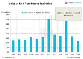 Pharma Patent Cliff Chart Is The Patent Cliff A Lethal Blow To Big Pharma