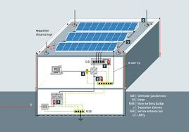 Rooftop Pv System Design Lightning And Surge Protection For Rooftop Pv Systems Ee