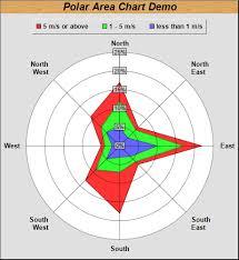 Polar Area Chart