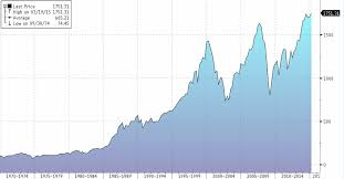 Msci World Stock Index Chart The Latest Flashing Red Light Global Earnings Plunge Most