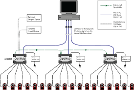 cabling and wiring naturalpoint product documentation wiring diagram of a flex series camera system optihub 2 for usb