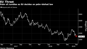 Eu Trying To Go Green And Avoid Trade War With Palm Oil