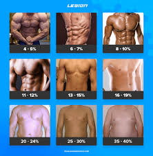 Body Fat Chart For Men Kozen Jasonkellyphoto Co