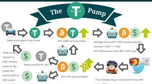 How Tether Is Pumping Up And Propping The Bitcoin Market In