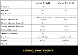 Leupold Scope Comparison Chart Leupold Mk 5 Maybe The Best Scope Theyve Ever Made