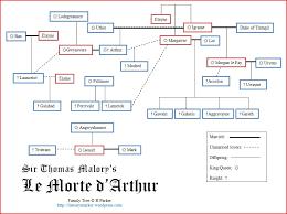 le morte d arthur family tree