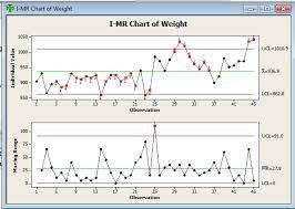 I Mr Chart Gojado