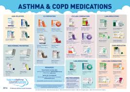 Asthma Drugs Chart Asthma Inhaler Chart Australia Bedowntowndaytona Com