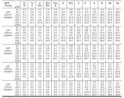 Rigid Insulation Thickness Chart Www Bedowntowndaytona Com