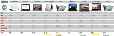 Which Chromebook Do You Own Reader Poll Omg Chrome