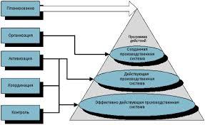 Предвидение прогнозирование целеполагание стратегическое плани  Основные функции управления