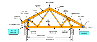 Design Of Fink Type Roof Truss Roof Truss Types Components Advantages