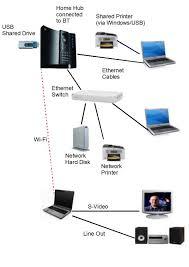 bt home hub typical home hub large network wired home network setup at Typical Home Network Diagram