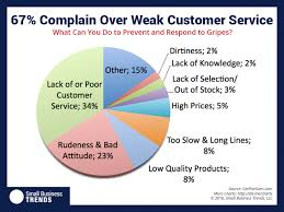 Another Way To Say Customer Service Nearly One Fourth Of Customer Complaints Arent Due To Bad Service