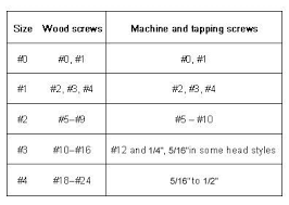 Screw Eyes Size Chart Sheet Metal Gage Online Charts Collection