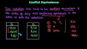 Schedule Conflict Conflict Equivalent Schedules