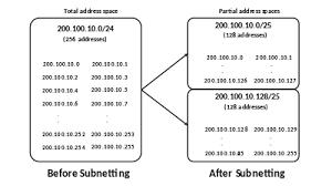 Ip Address And Subnet Mask Chart Subnetwork Wikipedia