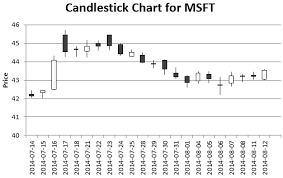 How To Draw Candlestick Chart In Excel Plot A Candlestick Chart With Vba