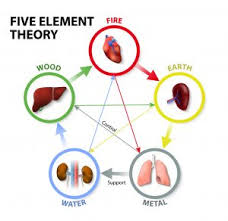 Chinese Medicine Five Elements Chart Five Element Acupuncture Rennwellness