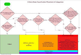 Larson Security Releases Our Critical Data Classification