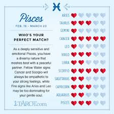 Pisces Compatibility Chart With Other Signs Pisces Compatibility Zodiac Signs Zodiac Sign Love