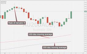 Asx 200 Technical Analysis January Peak Back In View