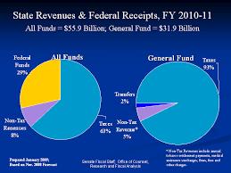 State Budget Details Minnesota Senate Budget Discussion