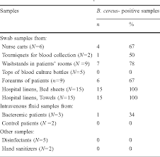 Table 1 From Bacillus Cereus Bacteremia Outbreak Due To