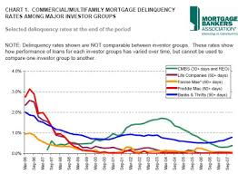 Fannie Mae Mortgage Rates Chart Mba Commercial Mortgage Delinquencies End 2007 At Or Near
