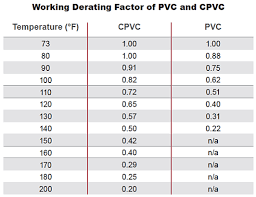 What Is The Difference Between Cpvc And Pvc