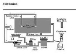 similiar swimming pool piping diagram keywords swimming pool plumbing diagram on wiring diagram for an above ground