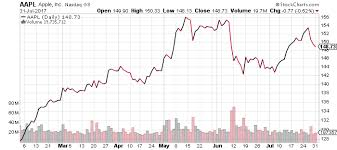 Apple Stock Chart 2018 Apple Stock Predictions 2018 Is Investing In The Potential