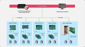 ep poe wiring diagram ep poe wiring diagram together ep1501 poe wiring diagram mercury security hardware genetec