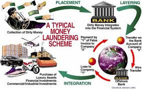 Understanding Issues Related to Black Money   INSIGHTS