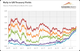 Us 30 Year Bond Yield Chart Gold Asks Are Us Bonds Overvalued Kitco News