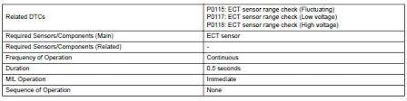 Ect Voltage Chart Toyota Rav4 Service Manual Engine Coolant Temperature
