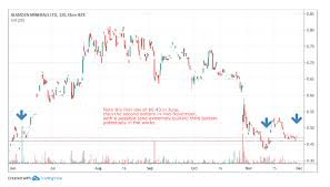 Youtube How To Read Stock Charts Penny Stocks To Buy Using Technical Analysis For December 2019
