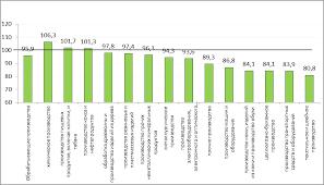 Социально экономические итоги развития России в г  Промышленность сокращается на фоне роста издержек удорожание кредитов комплектующих из за девальвации дефицита инвестиций дорогие кредитные деньги