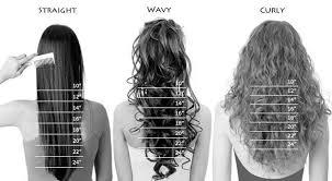 Curly Hair Length Chart Hair Length Chart Wavy Hair Extensions Miami Nubian Hair