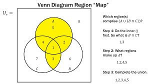 Venn Diagram Examples For Math Finite Math Venn Diagram Region Method Youtube