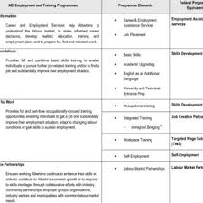 Government Of Alberta Organizational Chart Government Of Alberta Employment Immigration Aei