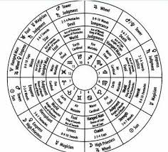 Psychological Astrology For The Psyche By Mitch Lopate