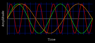 Image result for sine curve in nature