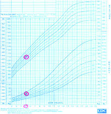 Growth Chart Of The 5 Year Old Son With Rth Due To M310v