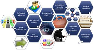 Security Complaince Cyber Security Compliance Am Pro