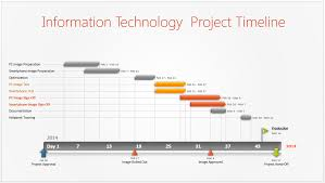 Microsoft Project Gantt Chart Timescale Information Technology Project Timeline Or It Timeline